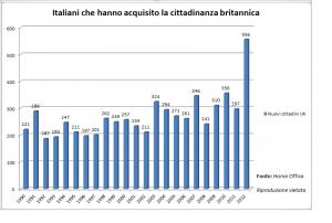 Quanti italiani diventano cittadini UK ogni anno?